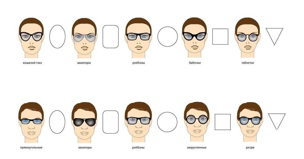 Выбор оправ по типу лица